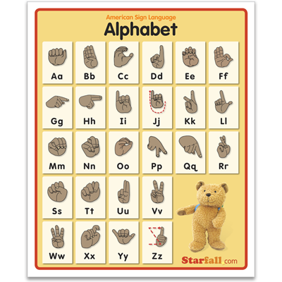 Detailed view of ASL Alphabet Poster